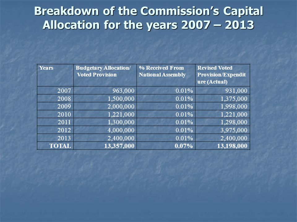 Breakdown of the Commissions Capital Allocation for the years 2007 – 2013 Breakdown of the Commissions Capital Allocation for the years 2007 – 2013 YearsBudgetary Allocation/ Voted Provision % Received From National Assembly Revised Voted Provision/Expendit ure (Actual) 2007963,0000.01%931,000 20081,500,0000.01%1,375,000 20092,000,0000.01%1,998,000 20101,221,0000.01%1,221,000 20111,300,0000.01%1,298,000 20124,000,0000.01%3,975,000 20132,400,0000.01%2,400,000 TOTAL13,357,0000.07%13,198,000