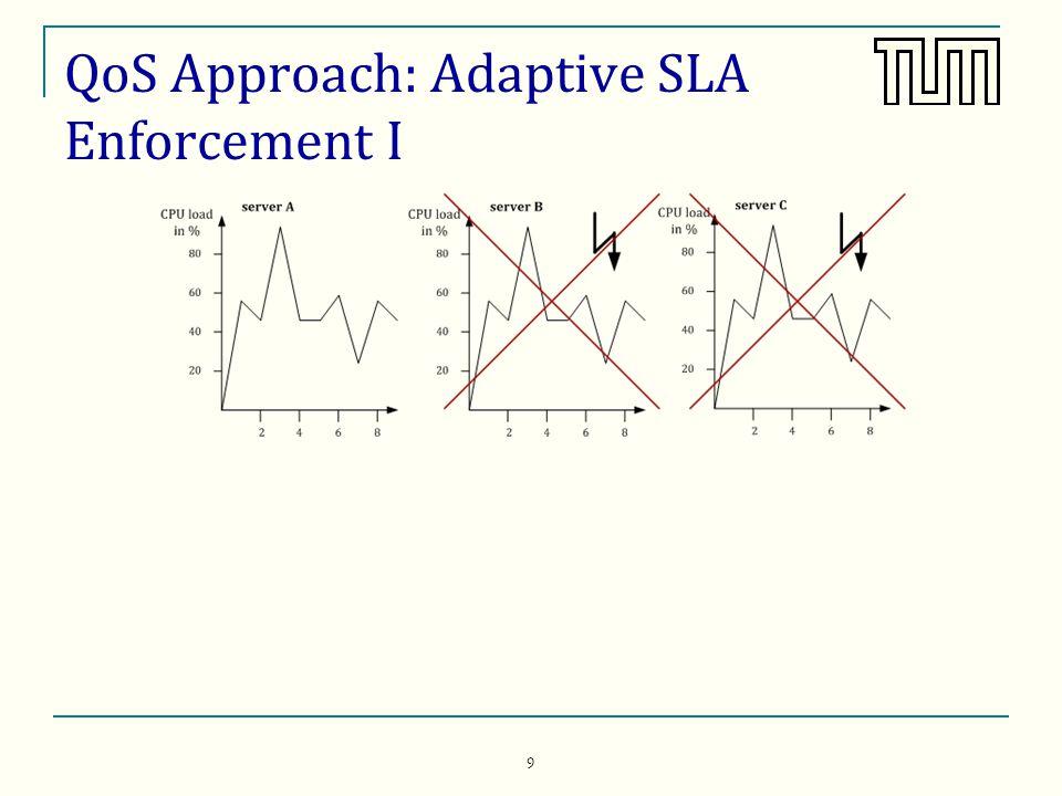 9 QoS Approach: Adaptive SLA Enforcement I