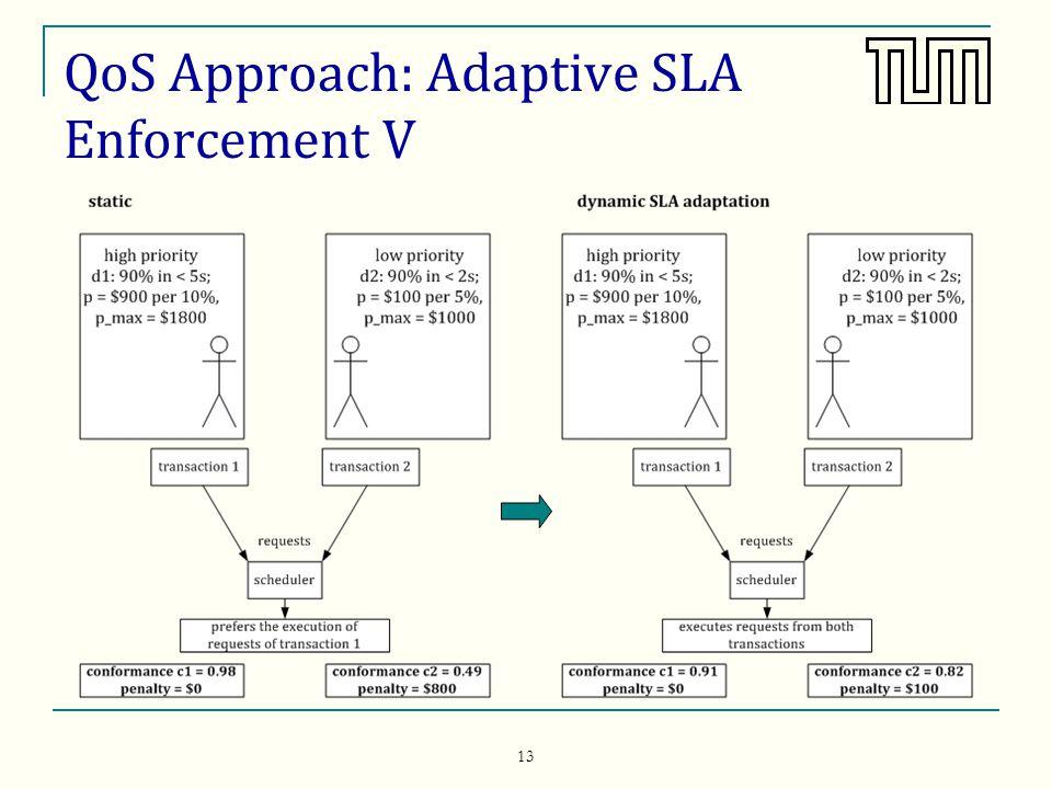 13 QoS Approach: Adaptive SLA Enforcement V