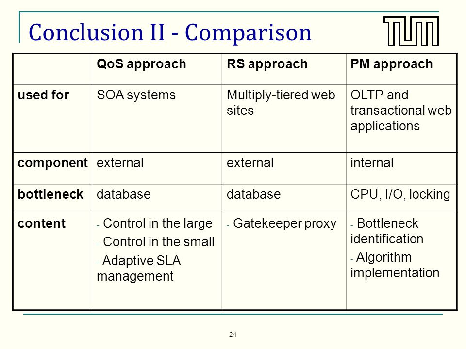 24 Conclusion II - Comparison QoS approachRS approachPM approach used forSOA systemsMultiply-tiered web sites OLTP and transactional web applications componentexternal internal bottleneckdatabase CPU, I/O, locking content - Control in the large - Control in the small - Adaptive SLA management - Gatekeeper proxy - Bottleneck identification - Algorithm implementation