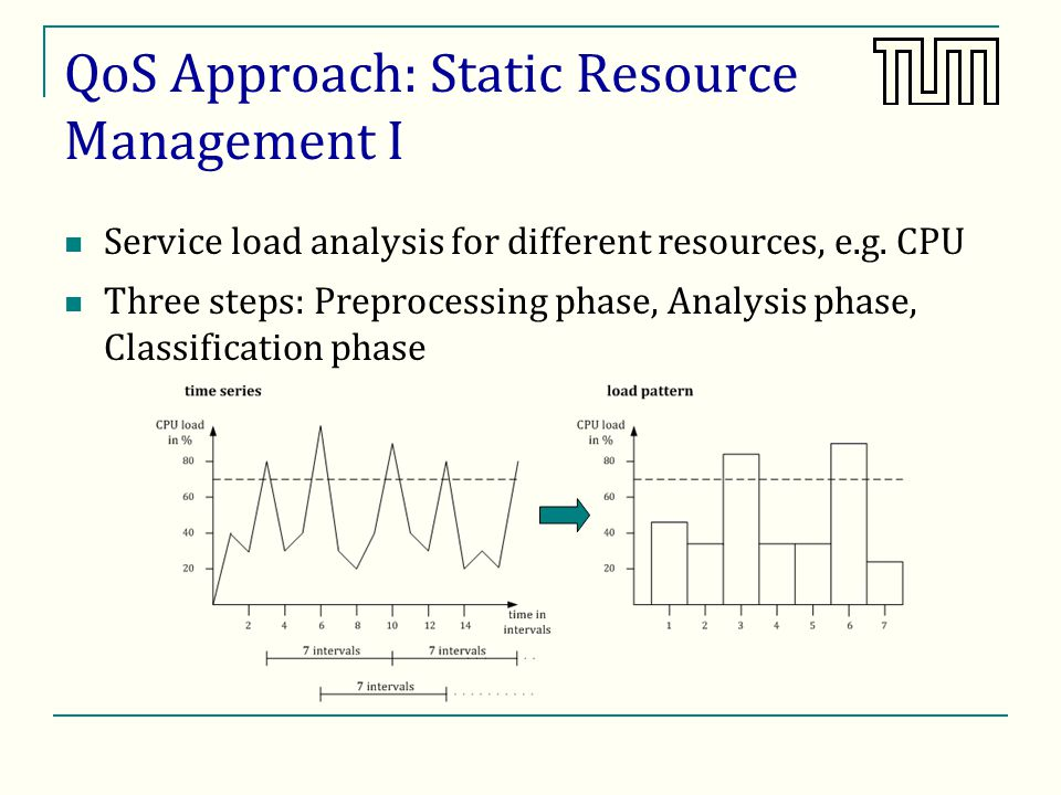 QoS Approach: Static Resource Management I Service load analysis for different resources, e.g.