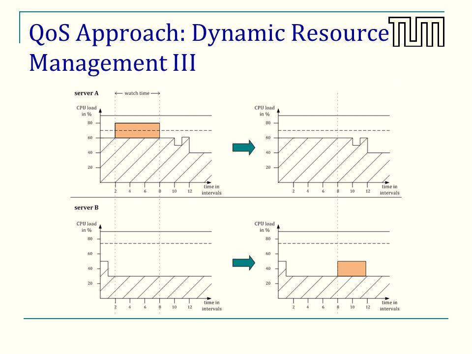 QoS Approach: Dynamic Resource Management III