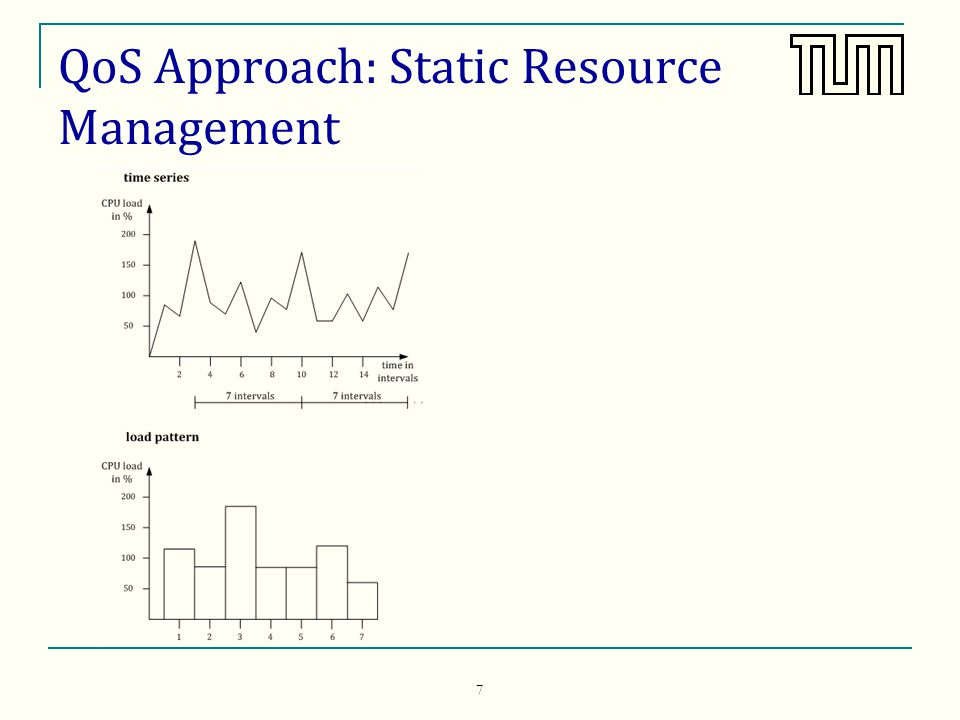 QoS Approach: Dynamic Resource Management II Four main components: Monitor and advisor modules monitoring system fuzzy controller archive