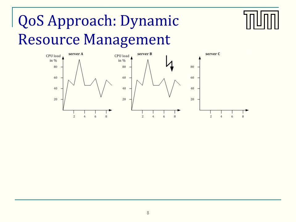 8 QoS Approach: Dynamic Resource Management