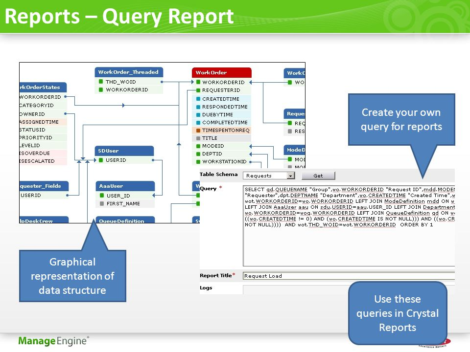 Reports – Query Report Create your own query for reports Graphical representation of data structure Use these queries in Crystal Reports