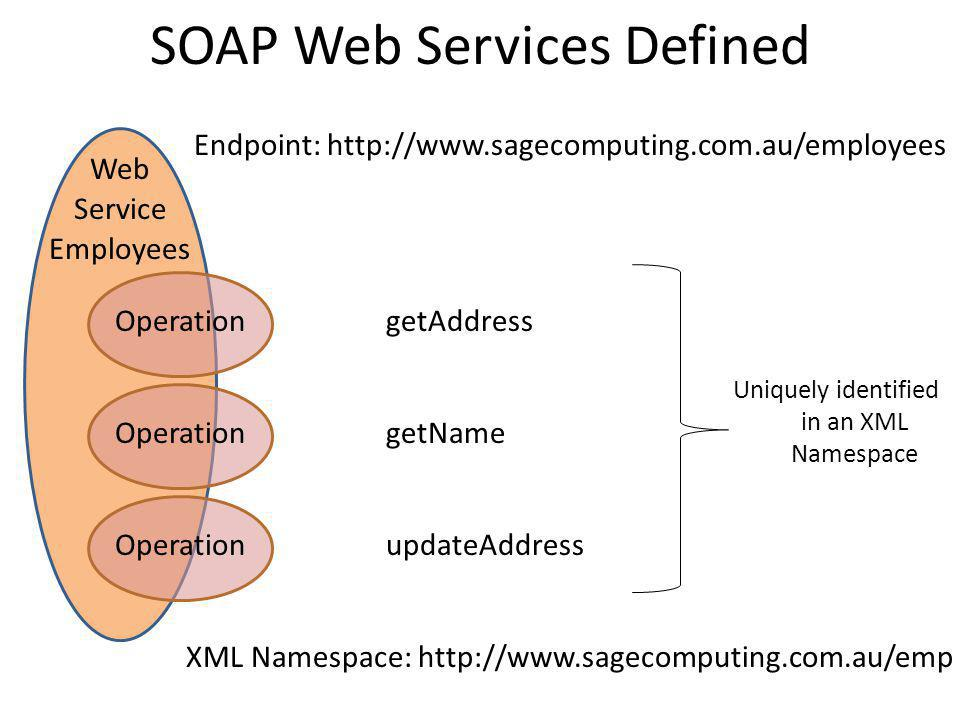 SOAP Web Services Defined Endpoint: http://www.sagecomputing.com.au/employees Web Service Employees getAddress getName updateAddress XML Namespace: http://www.sagecomputing.com.au/emp Operation Uniquely identified in an XML Namespace