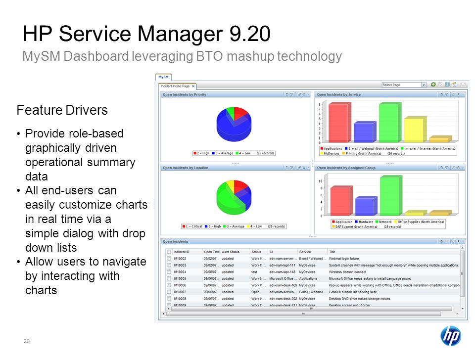 20 MySM Dashboard leveraging BTO mashup technology HP Service Manager 9.20 Feature Drivers Provide role-based graphically driven operational summary data All end-users can easily customize charts in real time via a simple dialog with drop down lists Allow users to navigate by interacting with charts