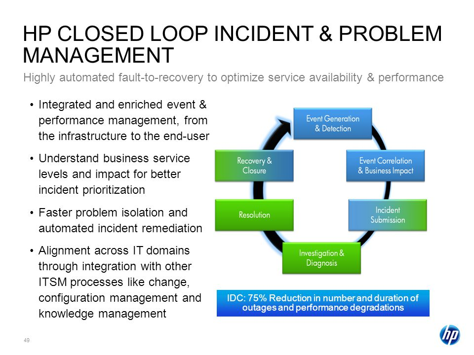 49 HP CLOSED LOOP INCIDENT & PROBLEM MANAGEMENT Highly automated fault-to-recovery to optimize service availability & performance Integrated and enriched event & performance management, from the infrastructure to the end-user Understand business service levels and impact for better incident prioritization Faster problem isolation and automated incident remediation Alignment across IT domains through integration with other ITSM processes like change, configuration management and knowledge management IDC: 75% Reduction in number and duration of outages and performance degradations