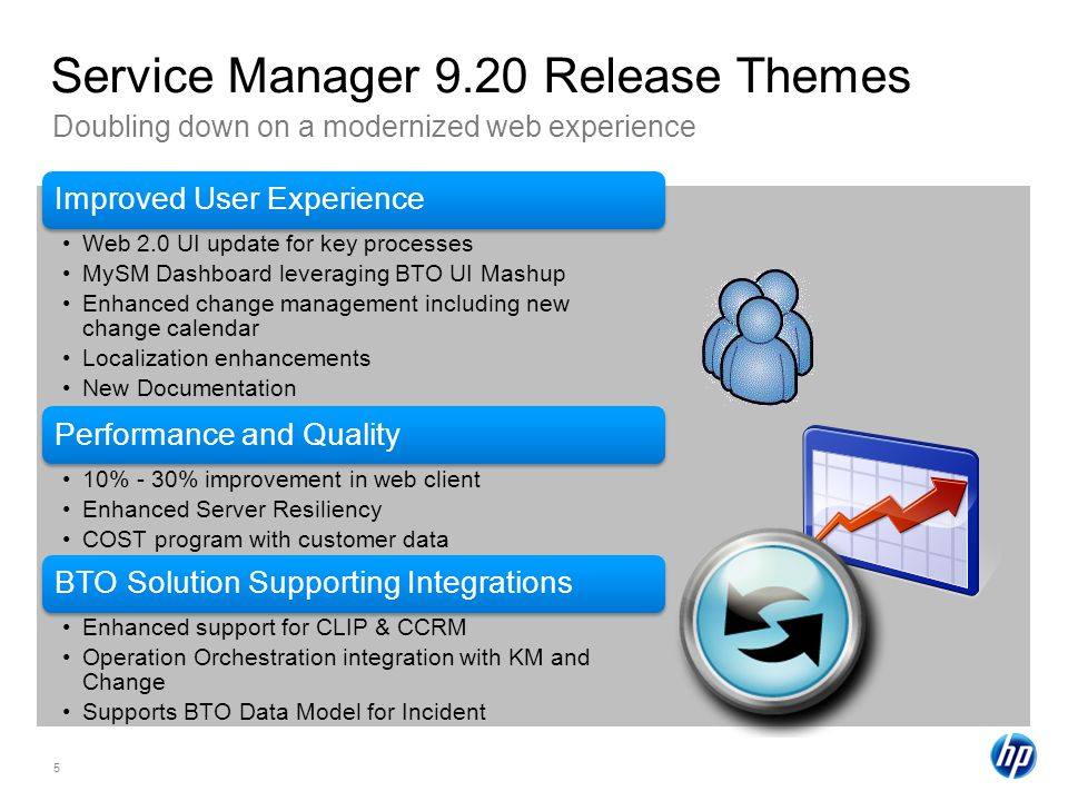 5 Doubling down on a modernized web experience Service Manager 9.20 Release Themes Improved User Experience Web 2.0 UI update for key processes MySM Dashboard leveraging BTO UI Mashup Enhanced change management including new change calendar Localization enhancements New Documentation Performance and Quality 10% - 30% improvement in web client Enhanced Server Resiliency COST program with customer data BTO Solution Supporting Integrations Enhanced support for CLIP & CCRM Operation Orchestration integration with KM and Change Supports BTO Data Model for Incident