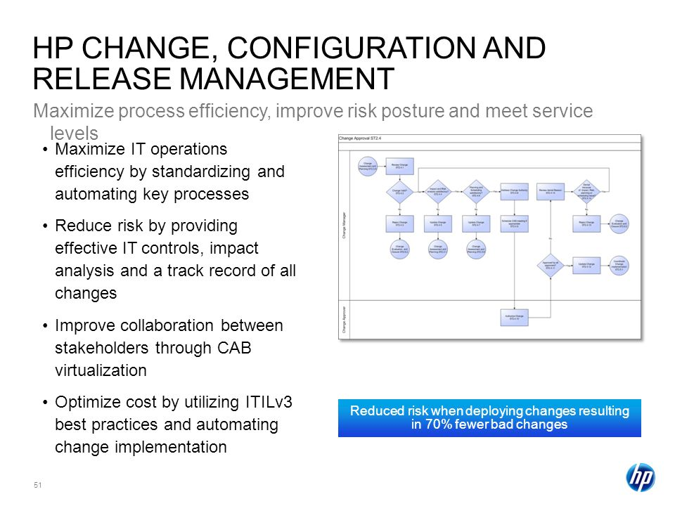 51 HP CHANGE, CONFIGURATION AND RELEASE MANAGEMENT Maximize process efficiency, improve risk posture and meet service levels Maximize IT operations efficiency by standardizing and automating key processes Reduce risk by providing effective IT controls, impact analysis and a track record of all changes Improve collaboration between stakeholders through CAB virtualization Optimize cost by utilizing ITILv3 best practices and automating change implementation Reduced risk when deploying changes resulting in 70% fewer bad changes