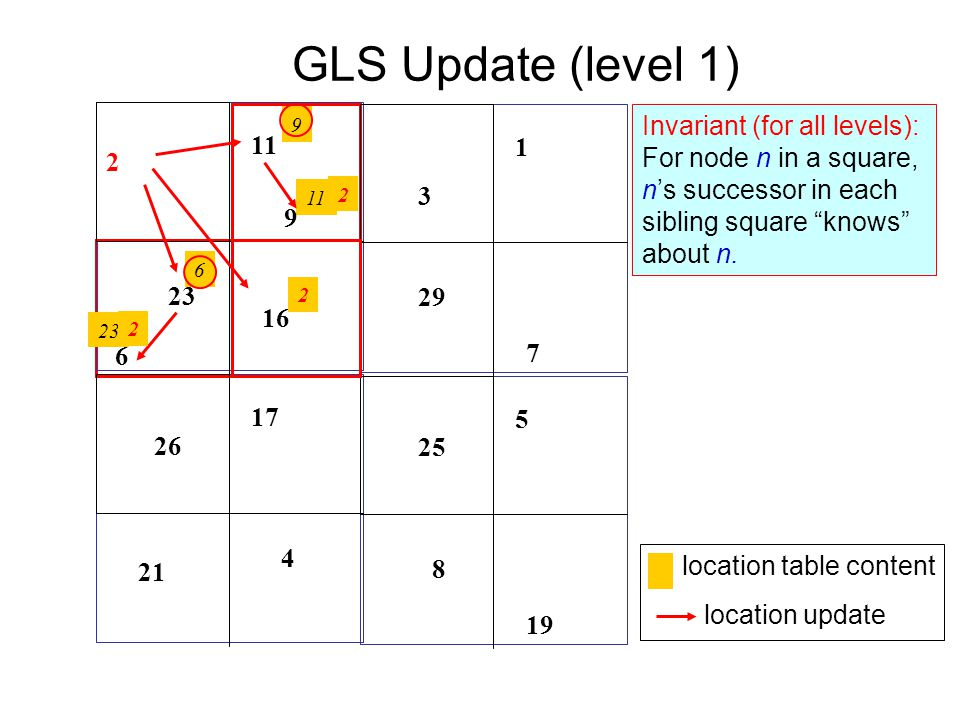 GLS Update (level 1) 9 11 23 6 2 9 11 2 16 23 6 17 4 26 21 5 19 25 8 1 7 29 2 2 Invariant (for all levels): For node n in a square, ns successor in each sibling square knows about n.