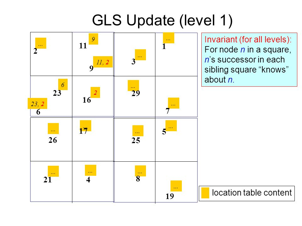 ...GLS Update (level 1) 9 11, 2 23, 2 6 9 11 16 23 6 17 4 26 21 19 25 1 3 2...