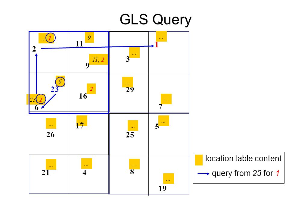 1... GLS Query 9 23, 2 11, 2 6 9 11 2 16 23 6 17 4 26 21 5 19 25 7 3 29 2... 1 8 1 location table content query from 23 for 1