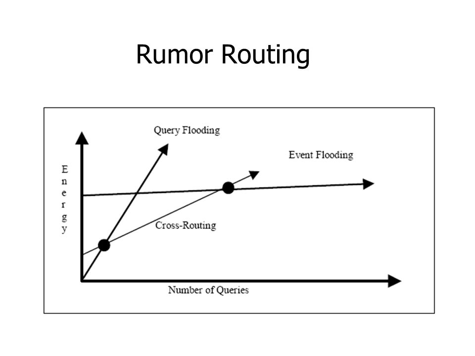 Rumor Routing