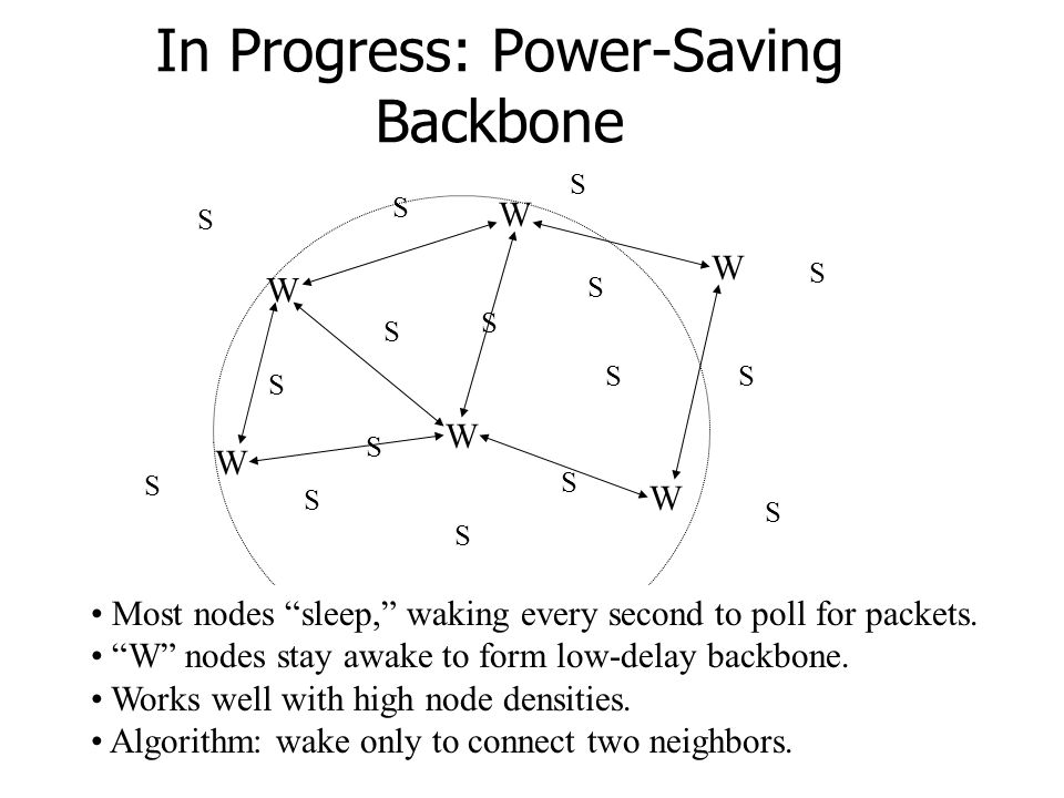 In Progress: Power-Saving Backbone W W W W W W S S S S S S S SS S S S S S Most nodes sleep, waking every second to poll for packets.