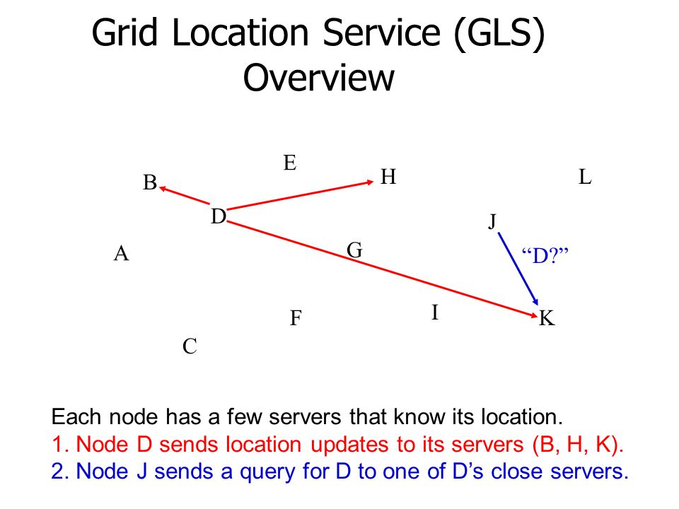 Grid Location Service (GLS) Overview A E H G B D F C J I K L Each node has a few servers that know its location.