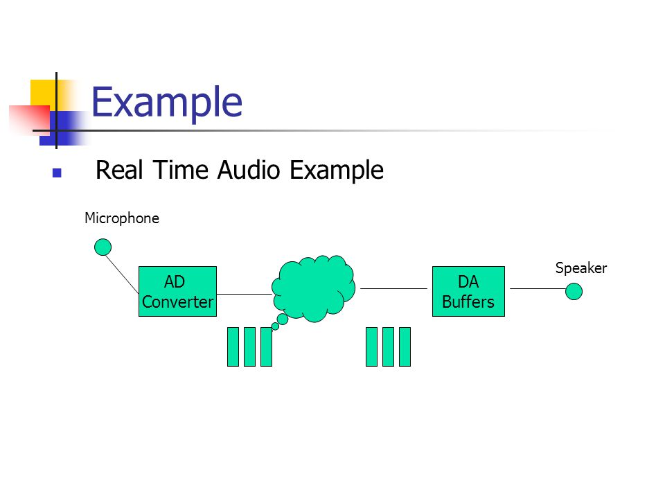 Example Real Time Audio Example AD Converter DA Buffers Microphone Speaker