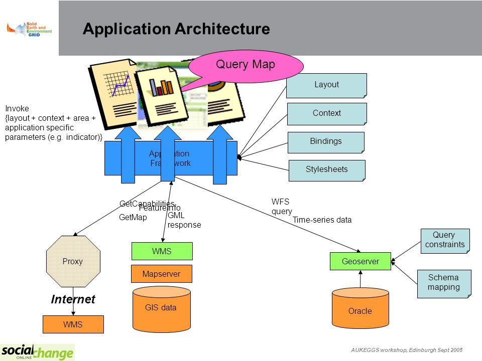 AUKEGGS workshop, Edinburgh Sept 2005 Application Architecture Application Framework Browser Stylesheets Bindings Context Layout GIS data Mapserver WM