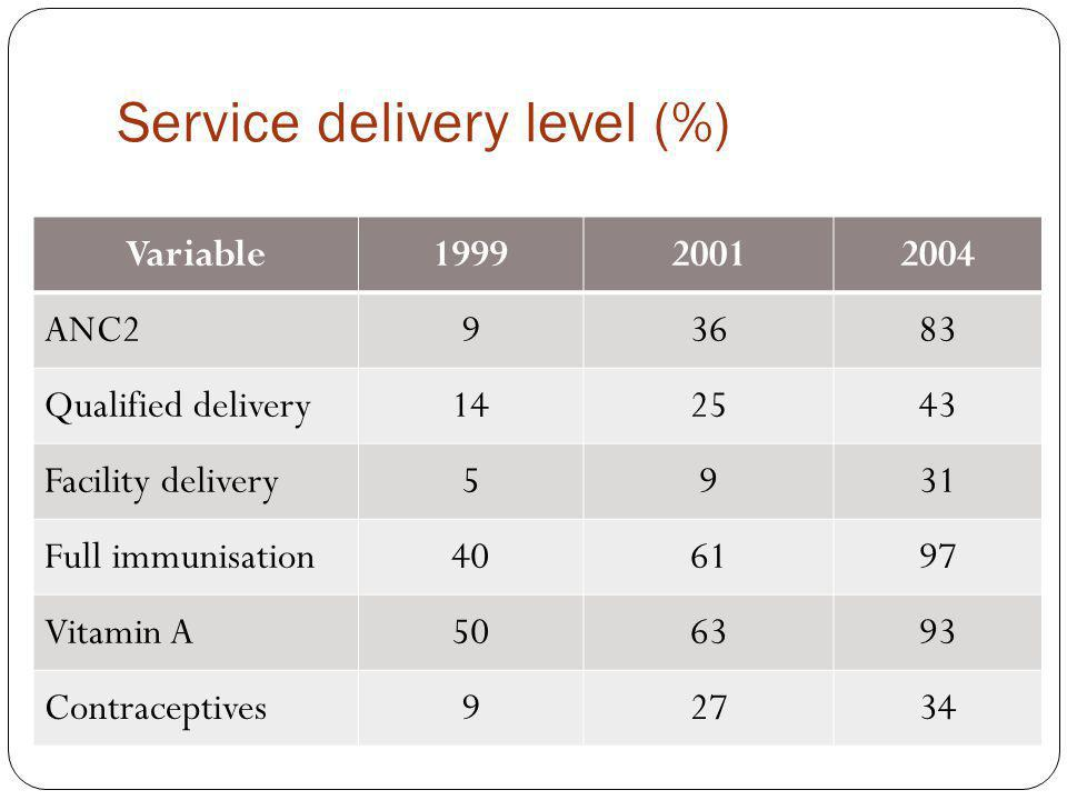 Service delivery level (%) Variable199920012004 ANC293683 Qualified delivery142543 Facility delivery5931 Full immunisation406197 Vitamin A506393 Contraceptives92734