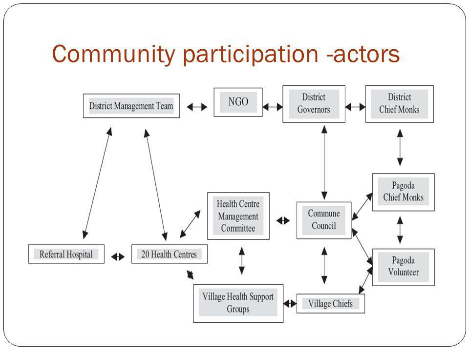 Community participation -actors