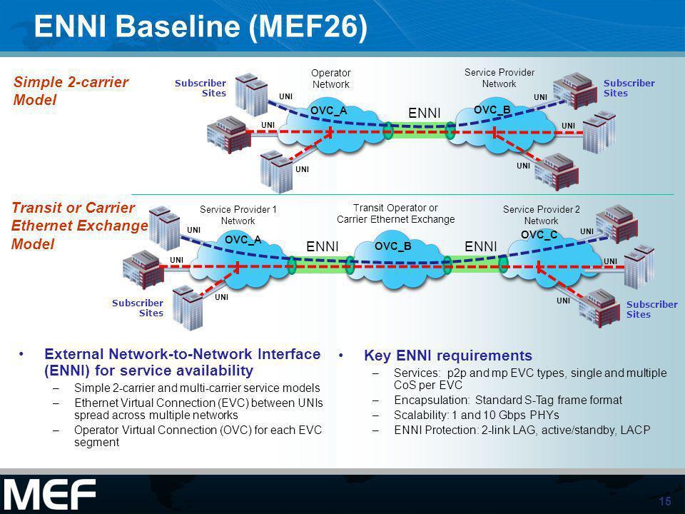15 ENNI Baseline (MEF26) Transit or Carrier Ethernet Exchange Model Simple 2-carrier Model Service Provider Network Operator Network Subscriber Sites