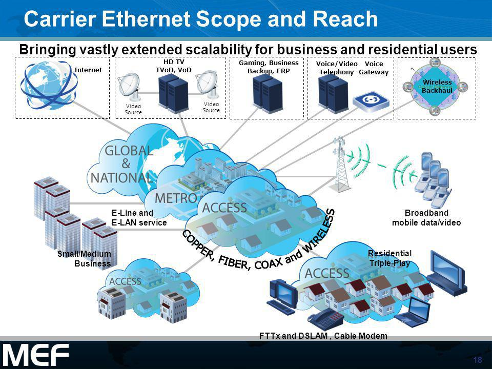 18 Carrier Ethernet Scope and Reach Bringing vastly extended scalability for business and residential users Wireless Backhaul Voice Gateway Voice/Vide
