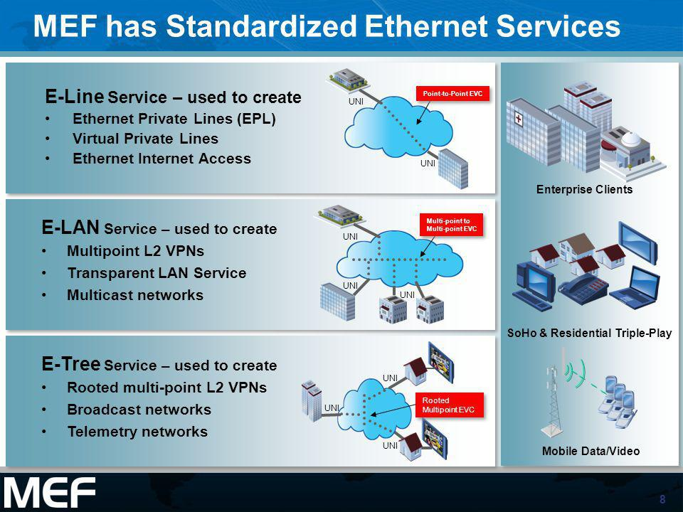 8 MEF has Standardized Ethernet Services E-Line Service – used to create Ethernet Private Lines (EPL) Virtual Private Lines Ethernet Internet Access U