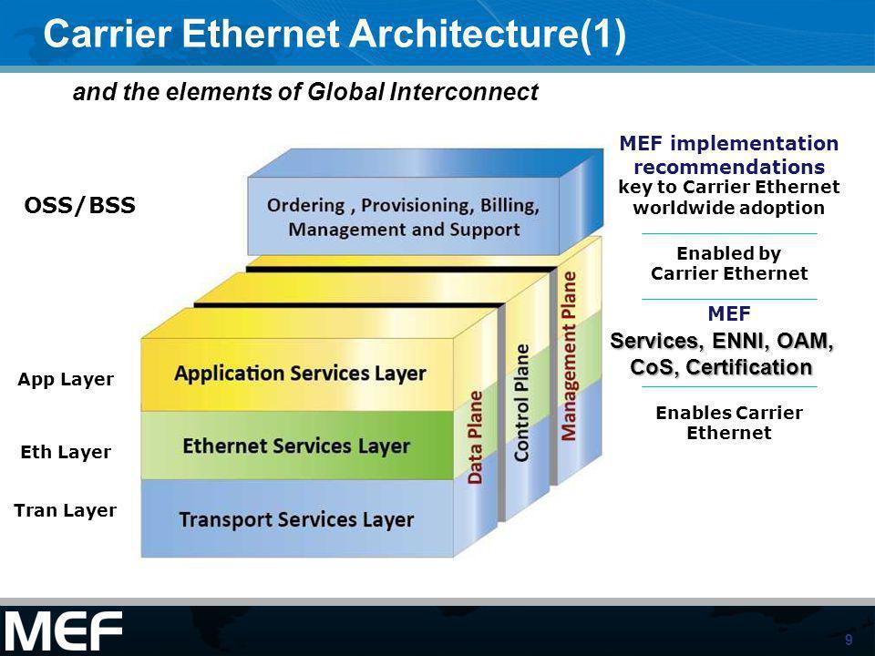 9 Carrier Ethernet Architecture(1) OSS/BSS App Layer Eth Layer Tran Layer MEF Enabled by Carrier Ethernet Enables Carrier Ethernet Services, ENNI, OAM