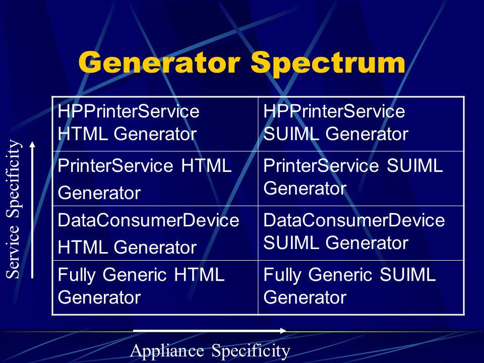 Generator Spectrum HPPrinterService HTML Generator HPPrinterService SUIML Generator PrinterService HTML Generator PrinterService SUIML Generator DataConsumerDevice HTML Generator DataConsumerDevice SUIML Generator Fully Generic HTML Generator Fully Generic SUIML Generator Appliance Specificity Service Specificity