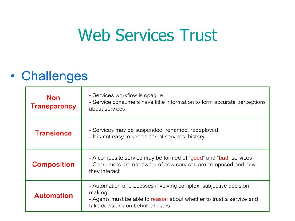 Challenges Web Services Trust