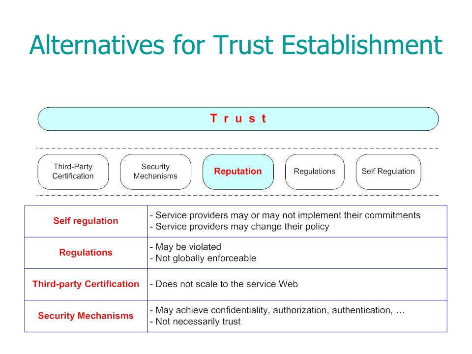 Alternatives for Trust Establishment