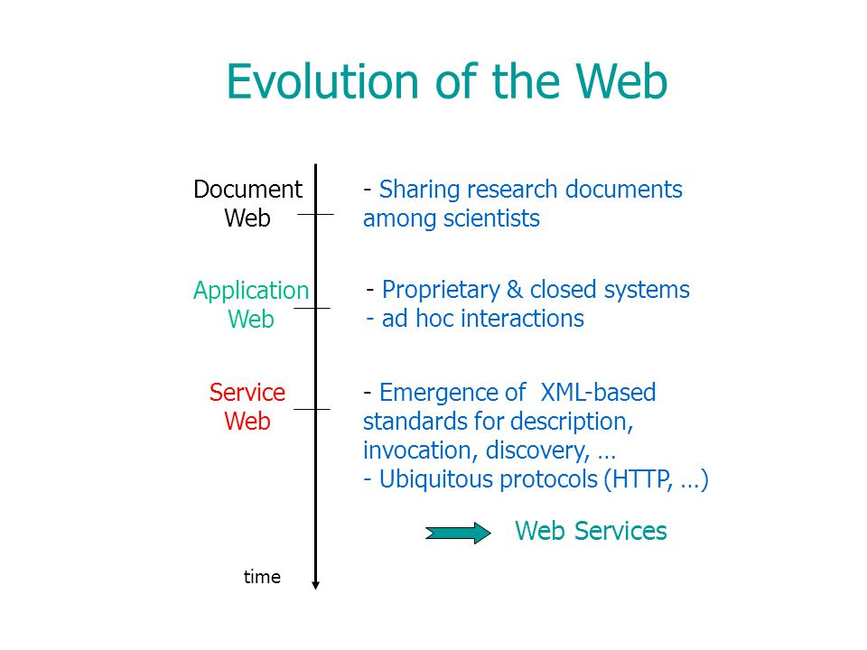 Document Web Application Web Service Web - Sharing research documents among scientists - Proprietary & closed systems - ad hoc interactions - Emergence of XML-based standards for description, invocation, discovery, … - Ubiquitous protocols (HTTP, …) Web Services time Evolution of the Web