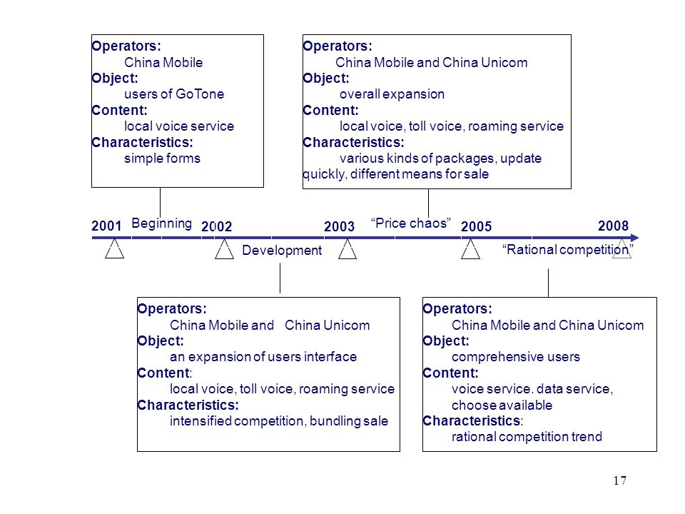 17 2001 200220032005 2008 Beginning Operators: China Mobile Object: users of GoTone Content: local voice service Characteristics: simple forms Price c