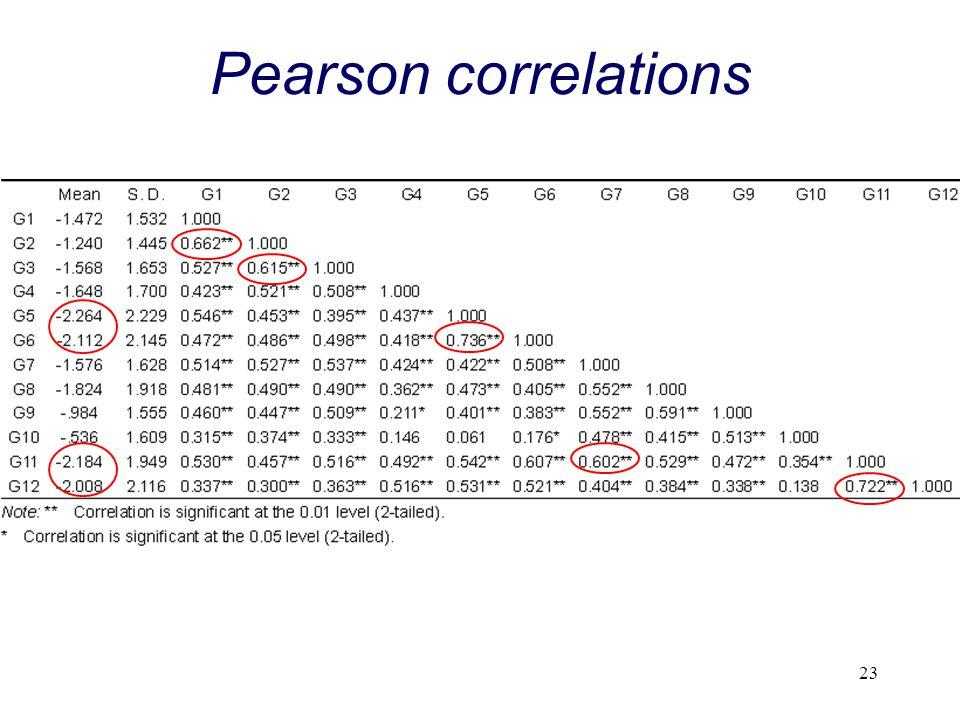 23 Pearson correlations
