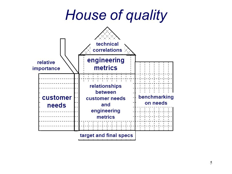 5 House of quality customer needs engineering metrics benchmarking on needs target and final specs technical correlations relative importance relation