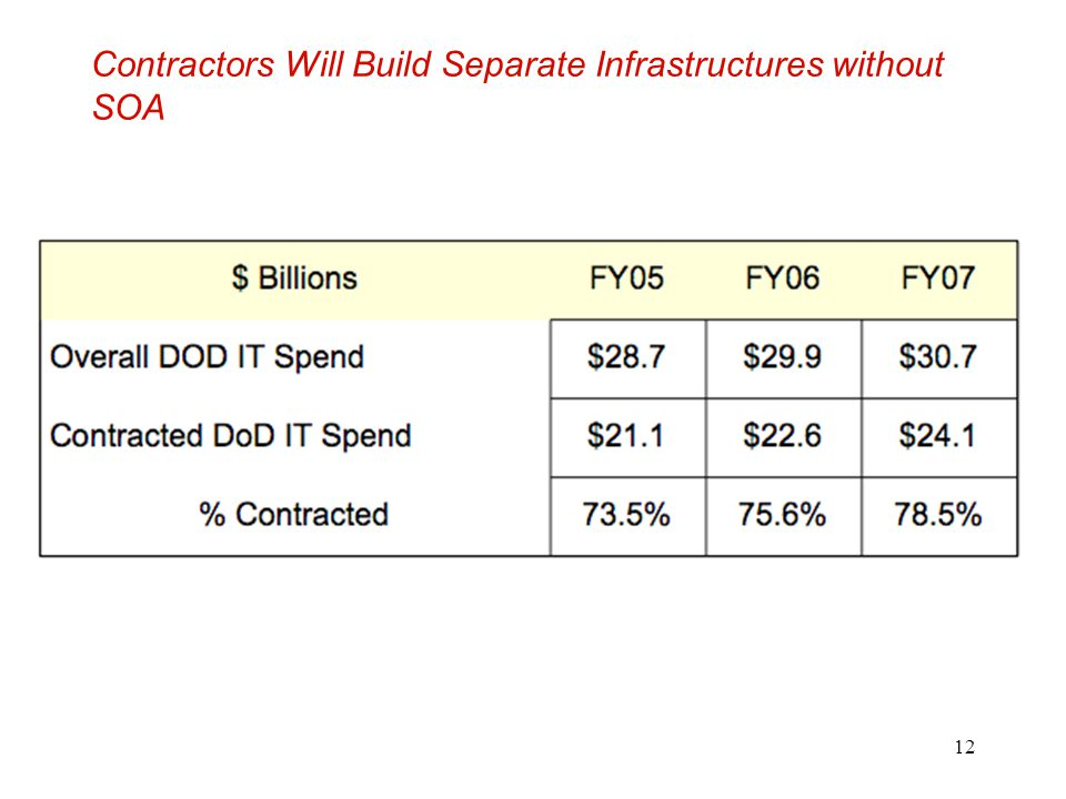 12 Contractors Will Build Separate Infrastructures without SOA
