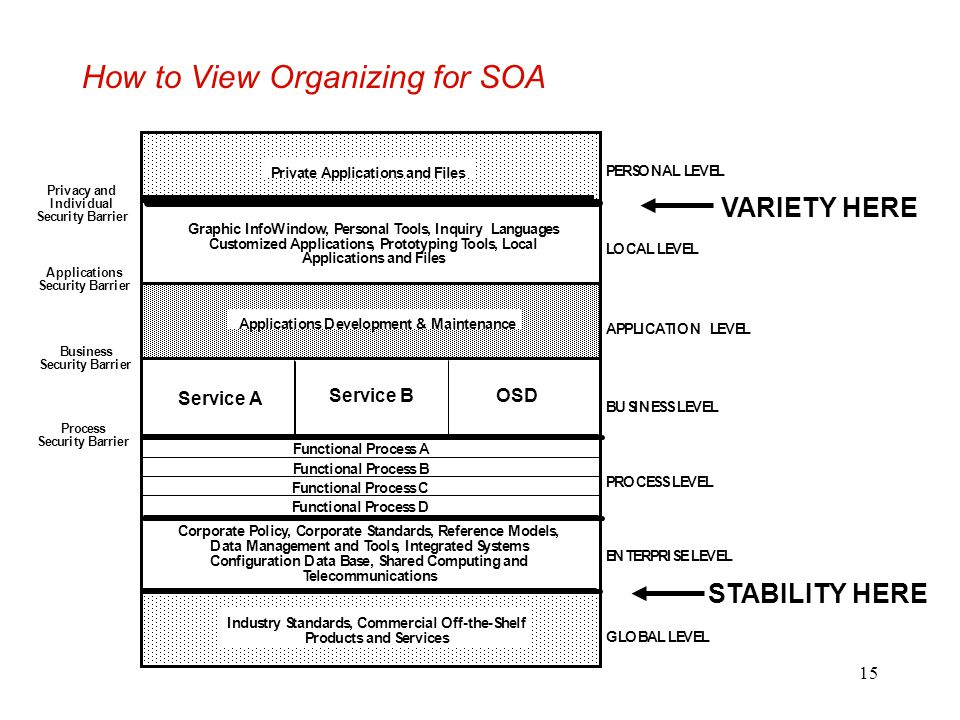 15 How to View Organizing for SOA STABILITY HERE VARIETY HERE Corporate Policy, Corporate Standards, Reference Models, Data Management and Tools, Inte