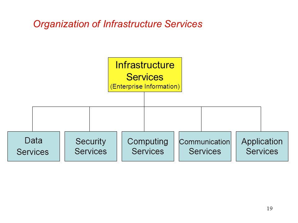 19 Organization of Infrastructure Services Infrastructure Services (Enterprise Information) Data Services Security Services Computing Services Communi