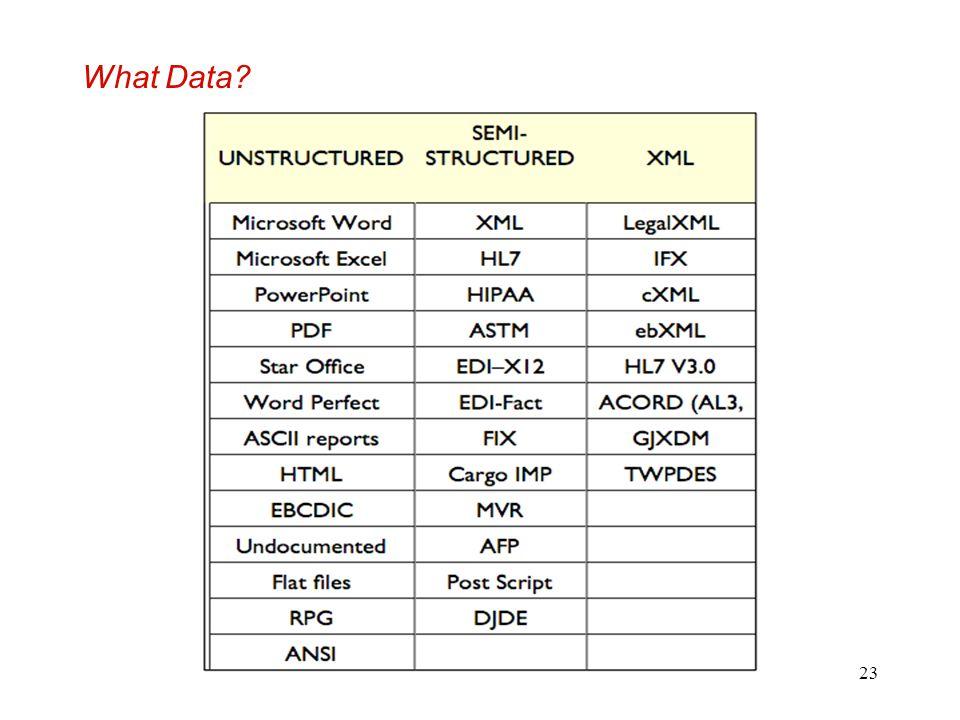 23 What Data?