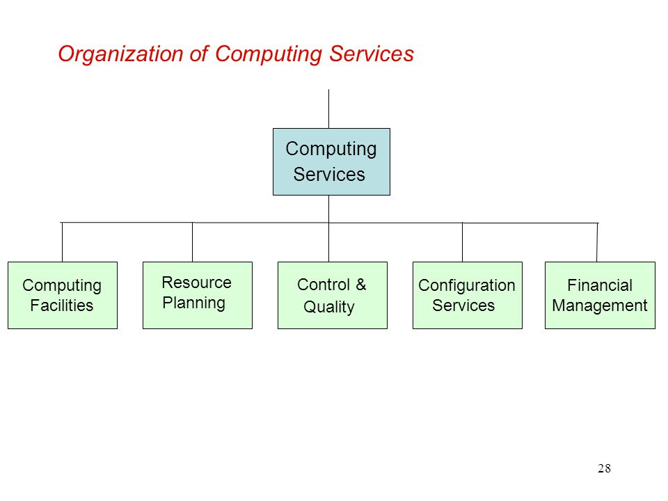28 Organization of Computing Services Computing Services Computing Facilities Resource Planning Control & Quality Configuration Services Financial Man