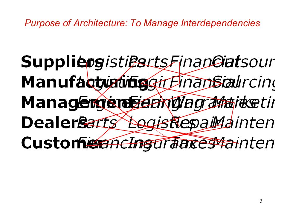 3 Purpose of Architecture: To Manage Interdependencies