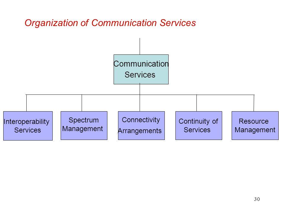 30 Organization of Communication Services Communication Services Interoperability Services Spectrum Management Connectivity Arrangements Continuity of