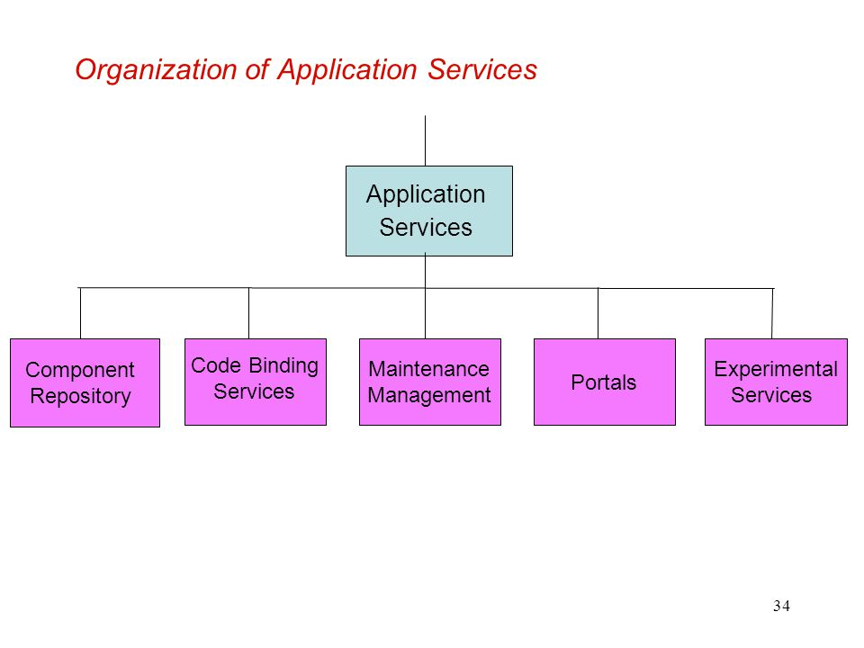 34 Organization of Application Services Application Services Component Repository Code Binding Services Maintenance Management Portals Experimental Se
