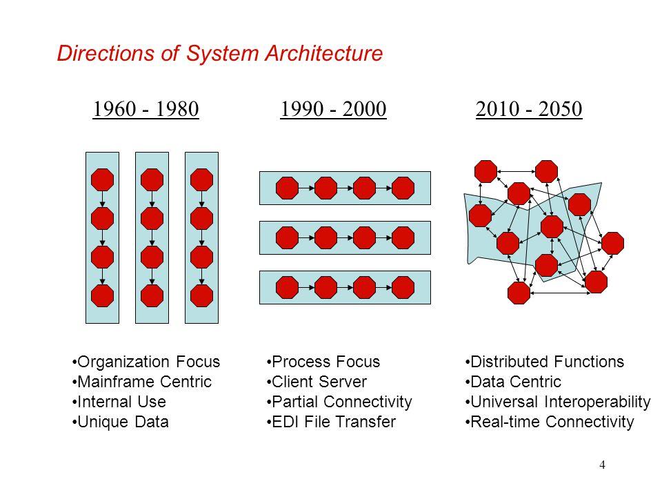 4 Directions of System Architecture 1960 - 19801990 - 2000 Organization Focus Mainframe Centric Internal Use Unique Data Process Focus Client Server P