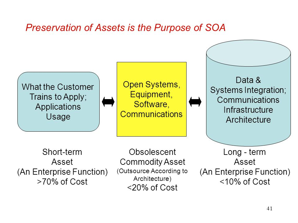 41 Preservation of Assets is the Purpose of SOA What the Customer Trains to Apply; Applications Usage Open Systems, Equipment, Software, Communication