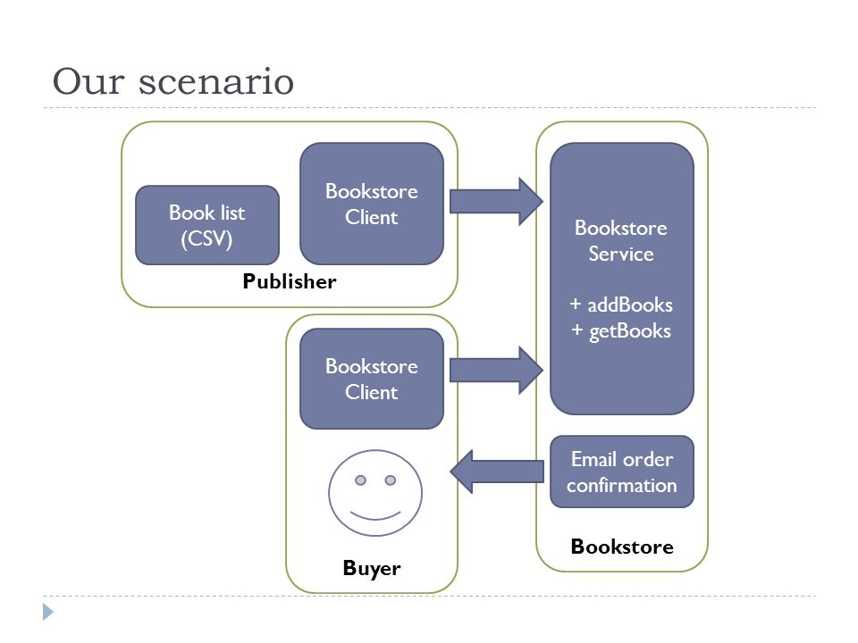 Bookstore Publisher Our scenario Bookstore Service + addBooks + getBooks Bookstore Client Book list (CSV) Buyer Bookstore Client  order confirmation