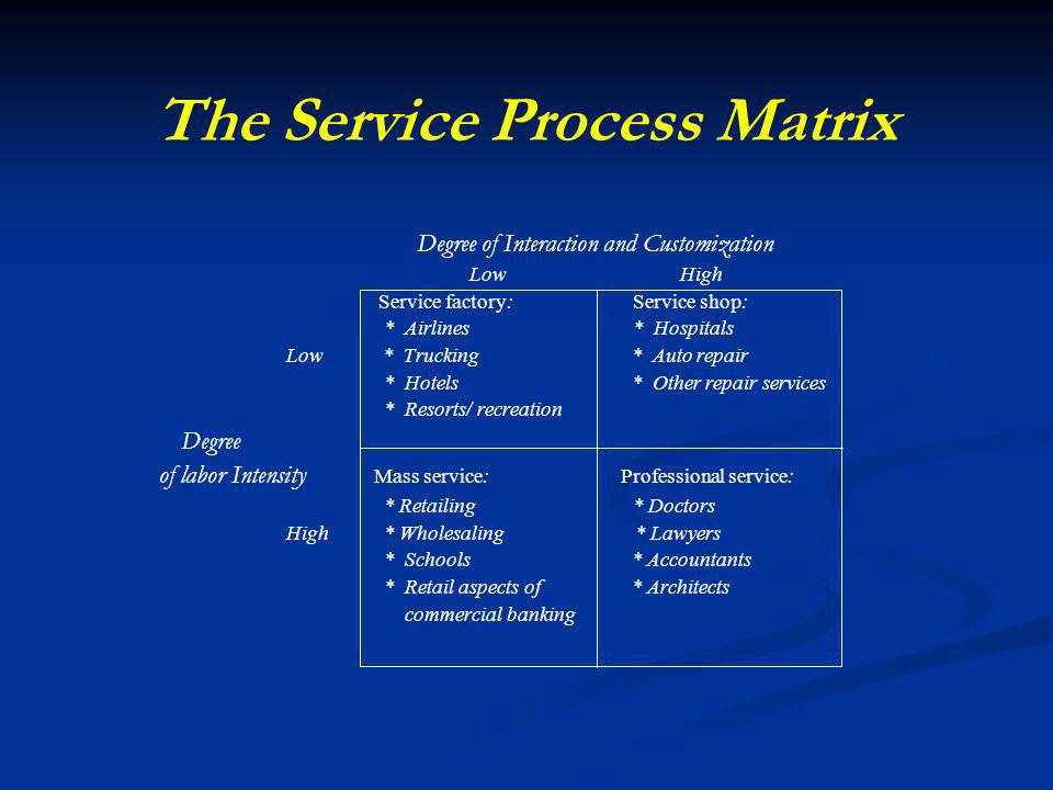 The Service Process Matrix Degree of Interaction and Customization Low High Service factory: Service shop: * Airlines * Hospitals Low * Trucking * Auto repair * Hotels * Other repair services * Resorts/ recreation Degree of labor Intensity Mass service: Professional service: * Retailing * Doctors High * Wholesaling * Lawyers * Schools * Accountants * Retail aspects of * Architects commercial banking