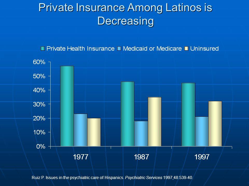 Private Insurance Among Latinos is Decreasing Ruiz P.