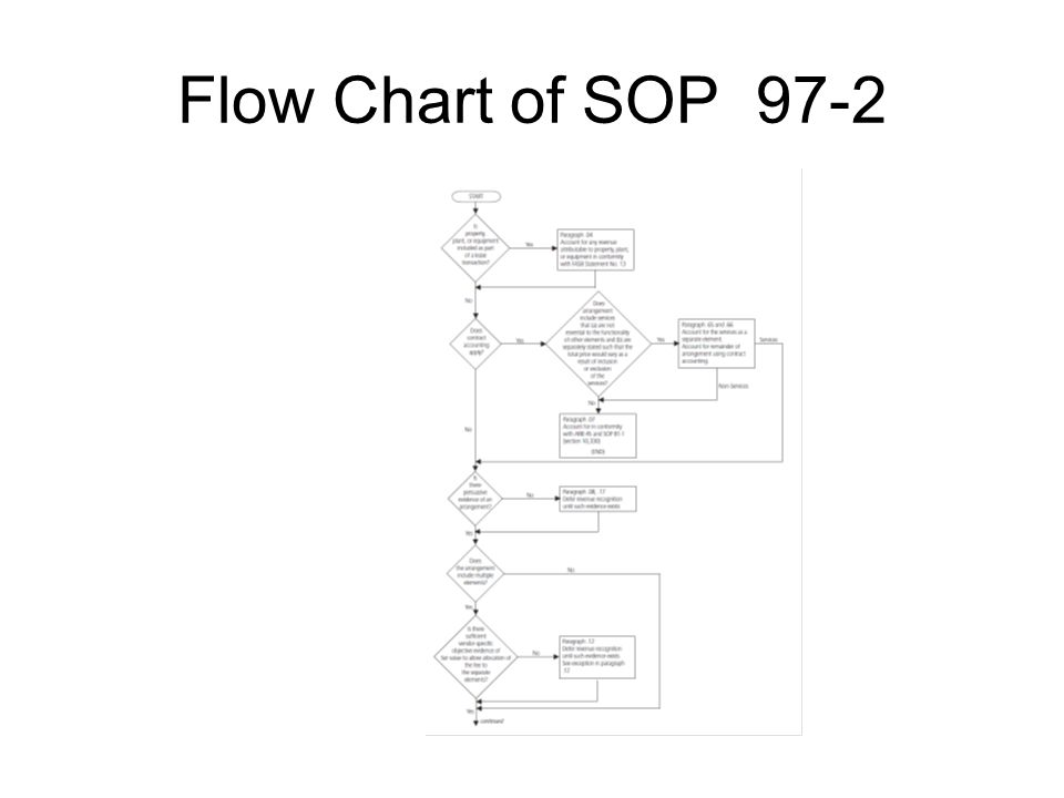 Flow Chart of SOP 97-2
