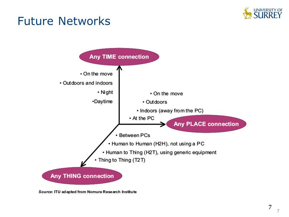 7 7 7 Future Networks